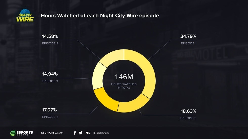 Source: https://escharts.com/blog/night-city-wire-results-all-episodes